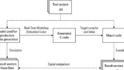 Diseño basado en modelos para IEC 61508