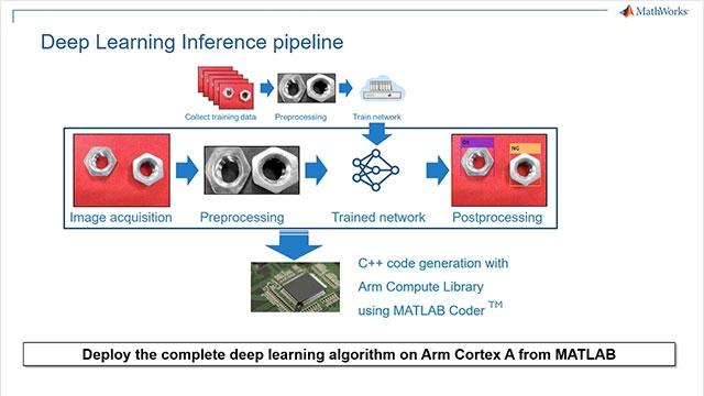 En este vídeo, mostramos una aplicación de automatización industrial que utiliza deep learning en MATLAB para clasificar las piezas defectuosas en una línea de montaje y, mediante MATLAB Coder, desplegar la aplicación en una placa HiKey 960 basada en Arm Cortex A.