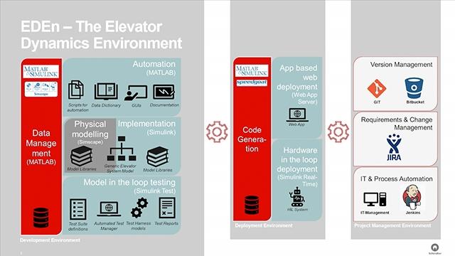 Descubra cómo Schindler Elevator desarrolló un simulador de ascensor para pruebas en tiempo real que permite completar la campaña de pruebas de software en una sola noche de simulaciones automatizadas en lugar de en cuatro semanas con prototipos físicos. MATLAB EXPO 2019.