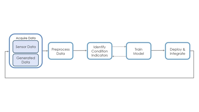 Model-Based Design for Predictive Maintenance