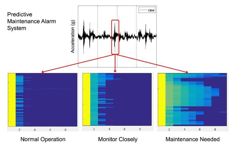 Sistema de alarma de mantenimiento predictivo