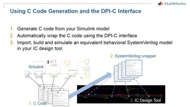 Exporte modelos de Simulink analógicos/de señal mixta a su simulador de SystemVerilog.