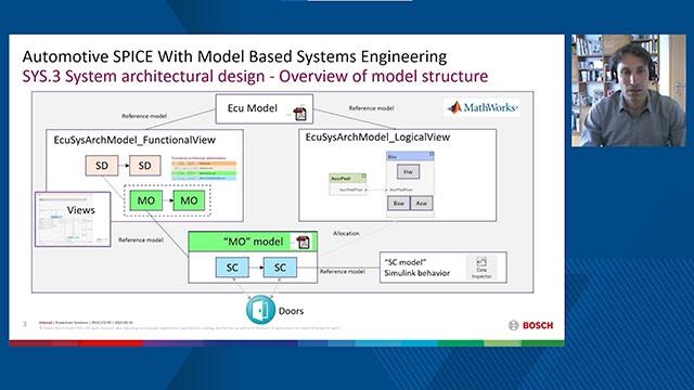 Escuche a Matt Ley describir ECOSIStem, el proyecto de transformación del desarrollo de Rolls-Royce Control Systems. El objetivo de introducir líneas de productos basadas en modelos para la totalidad de los sistemas y el software de motores es promover la reutilización del diseño desde el concepto hasta la certificación DO-178.