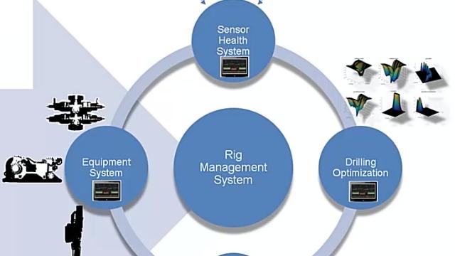 National Oilwell Varco desarrolla una plataforma informática de borde en Simulink Real-Time para la automatización de perforaciones y el prototipado rápido.
