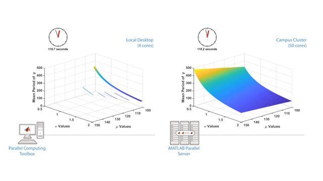 Realice cálculos paralelos en equipos multinúcleo, GPU y clusters con Parallel Computing Toolbox.