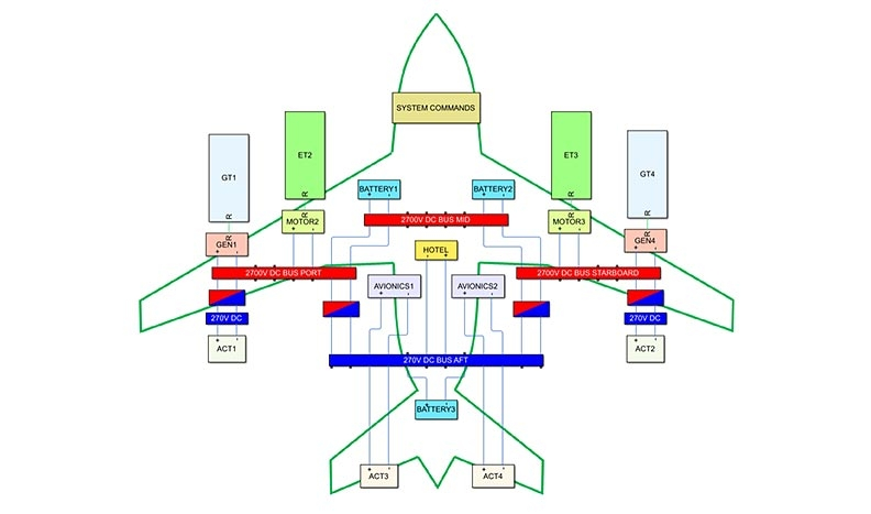 Electric Aircraft Power System Design