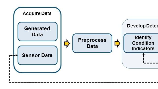 Descripción general del flujo de trabajo de desarrollo de algoritmos