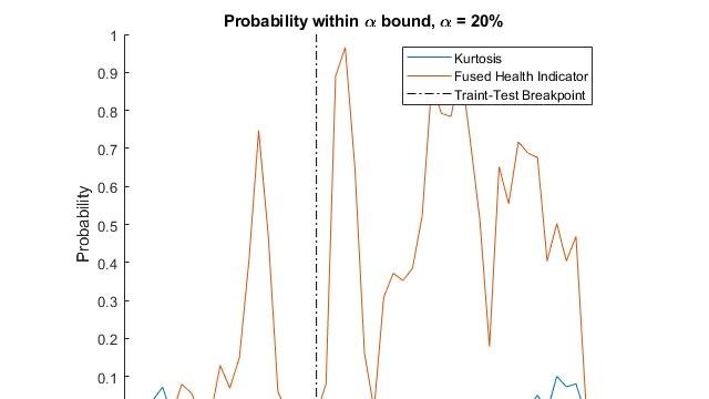 Cálculo de la vida útil restante del rodamiento de un aerogenerador