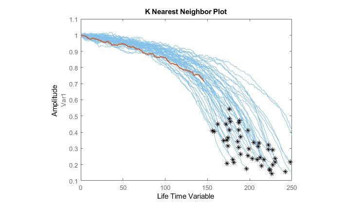 Cálculo de la vida útil restante de un motor a reacción mediante métodos de similitud