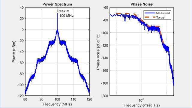 Perfil del ruido de fase de un VCO.
