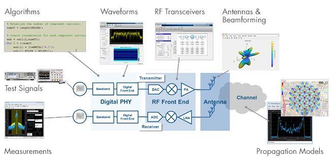 RFIC y diseño de sistemas