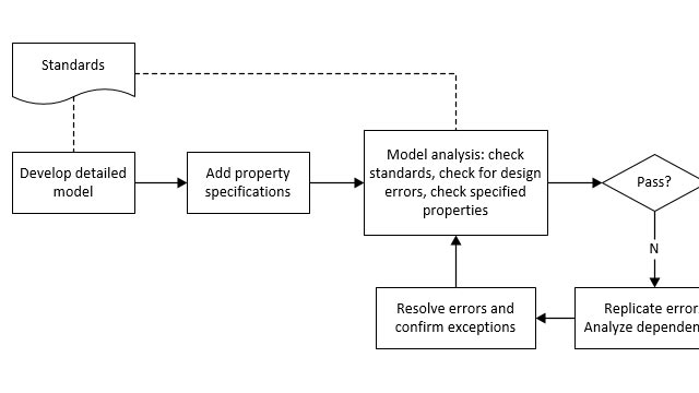 Analyze a Model for Standards Compliance and Design Errors
