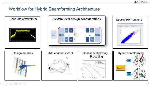 Entre las técnicas MIMO empleadas para desarrollar sistemas 5G, la conformación de haces 5G destaca como una opción escalable y económica. En este webinar se describe el flujo de trabajo de diseño de conformación de haces 5G híbrida de extremo a extremo.