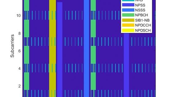 Generación de formas de onda de enlace descendente NB-IoT (banda estrecha-Internet of Things)
