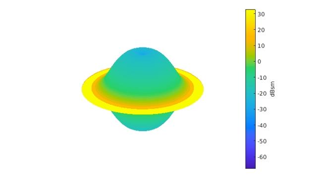 Clasificación de objetivos de radar mediante machine learning y deep learning