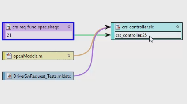 Easily identify dependencies and impacts of block or requirement changes in your Simulink project.