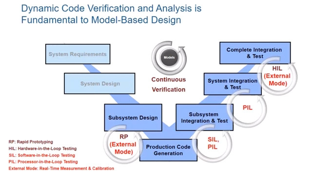 See how you can use Embedded Coder to verify, tune, and log generated code using SIL, PIL, and External mode.