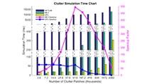 Accelerate clutter simulations using a GPU or code generation (MEX).