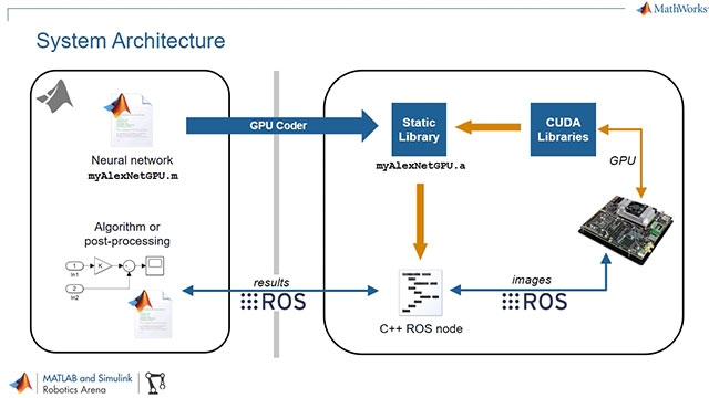 Learn how GPU Coder can be used to deploy deep learning algorithms from MATLAB to embedded NVIDIA GPUs, and how the deployed code can be used with the Robot Operating System (ROS).