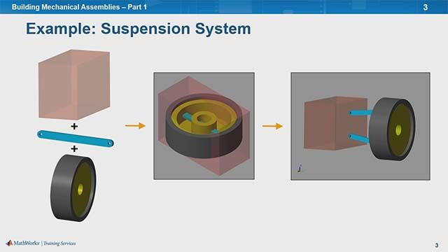 Learn to create an assembly in SimMechanics. You'll see how to implement coordinate transforms, represent degrees of freedom, and specify body interfaces for reusability.