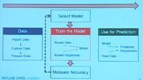 이 세션에서는 MATLAB 의 최적화 및 통계적 수치 분석 제품을 이용한 다양한 데이터 분석 기능을 소개합니다. MATLAB의 statistics 와 optimization 같은 제품들은 복잡하고 다양해진 데이터들의 분석에 필요한 가장 최신의 기능들을 포함하고 있습니다.